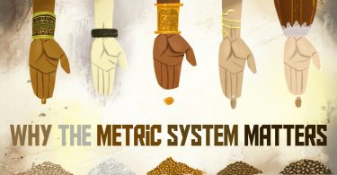 A Lesson on the Origins and why the Metric System matters